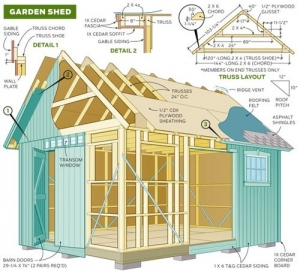 Teds Woodworking and The Various Associated Benefits