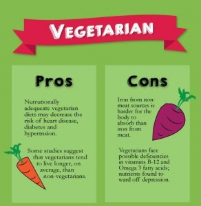 5 Pros and Cons Of A Vegan Diet